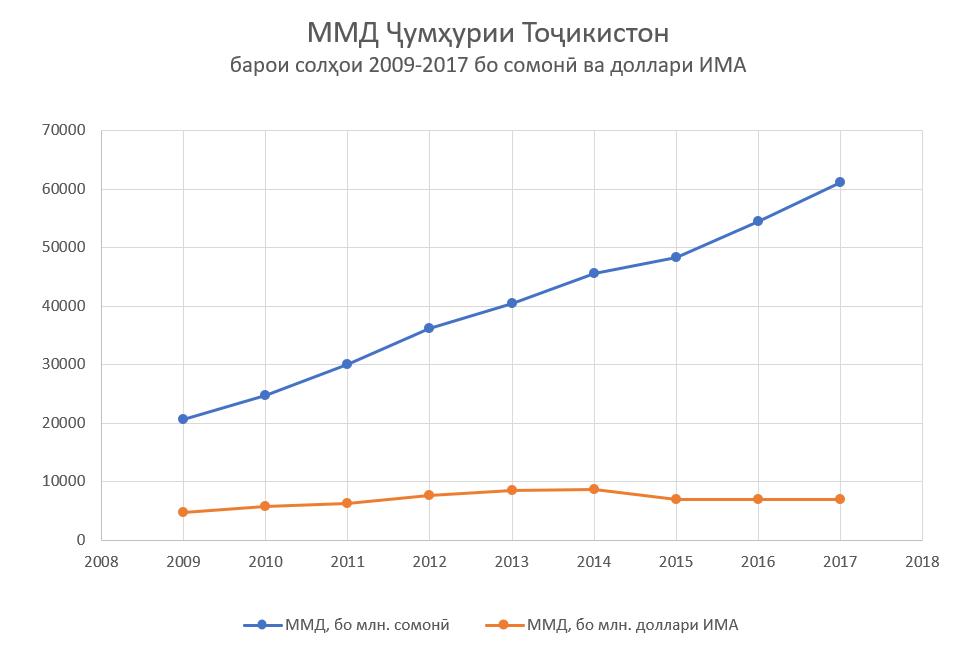 ММД Ҷумҳурии Тоҷикистон барои солҳои 2009 - 2017