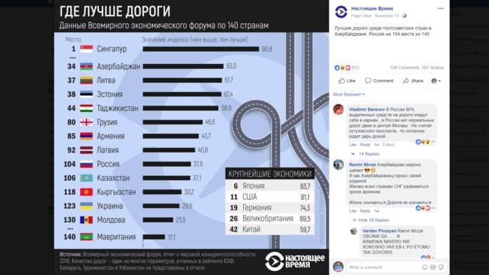ҲАҚИҚАТ | Тоҷикистон дар раддабандии роҳҳои босифат дар ҷойи 44-ум қарор дорад