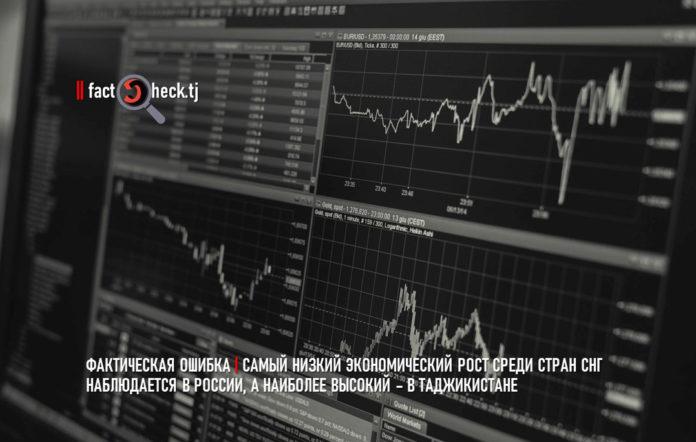 Самый низкий экономический рост среди стран СНГ наблюдается в России, а наиболее высокий – в Таджикистане