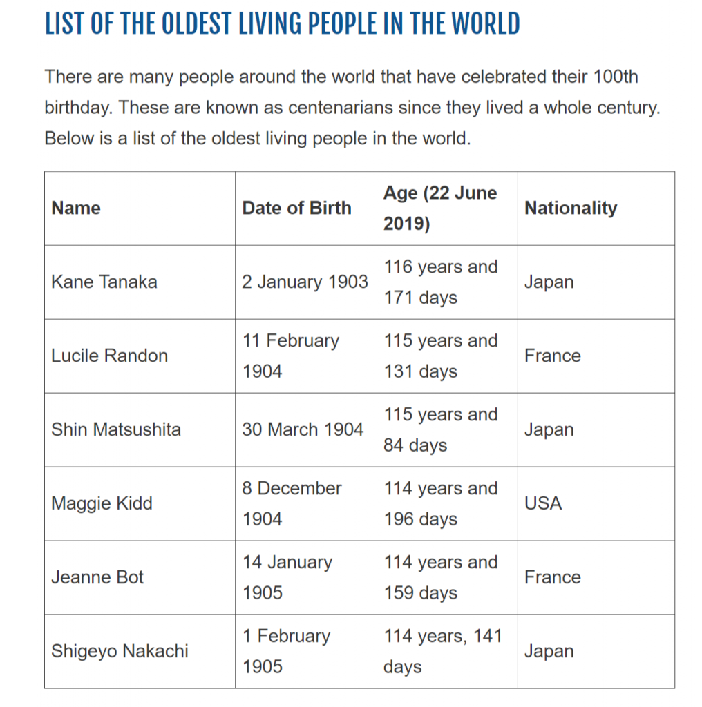 LIST-OF-THE-OLDEST-LIVING-PEOPLE-IN-THE-WORLD
